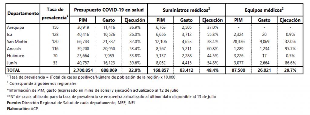 Tabla de ejecución por regiones con prevalencia alta de Covid-19 al 12 de julio